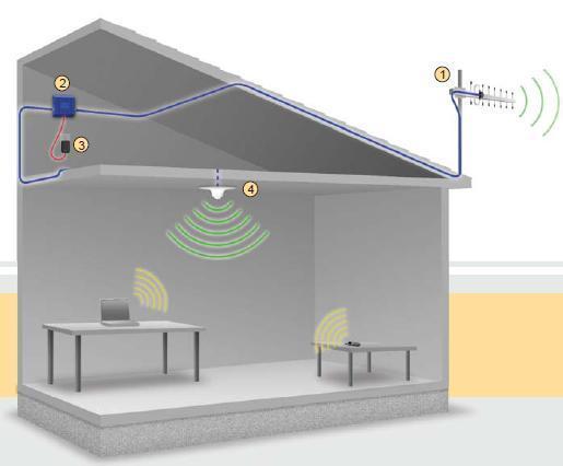 Купить усилитель GSM сигнала