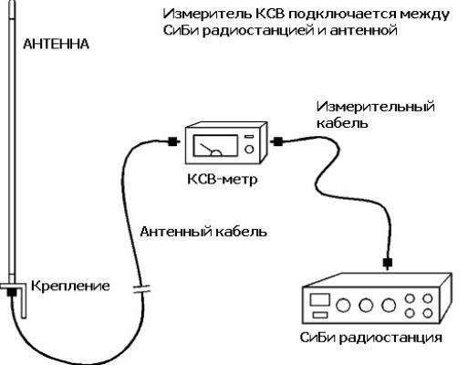 После установки, антенну необходимо настроить по минимальному значения КСВ в середине участка рабочих частот или если...