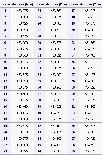 Таблица каналов LPD