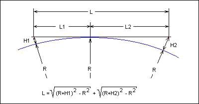 Формула расчёта дальности радиосвязи
