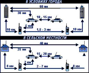 Средняя дальность радиосвязи